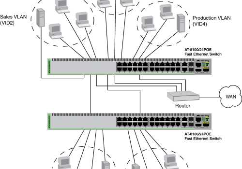 VLAN Nedir?